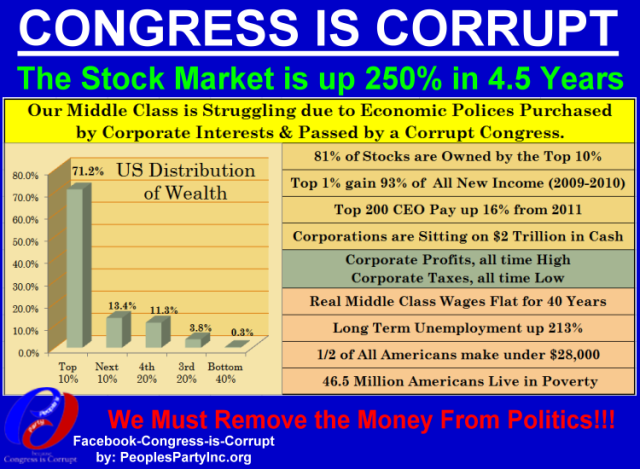 CLASS WARFARE - Bought Congress - Stolen Economic Gains in the last 4.5 years - Stock Market Up 250% (3)
