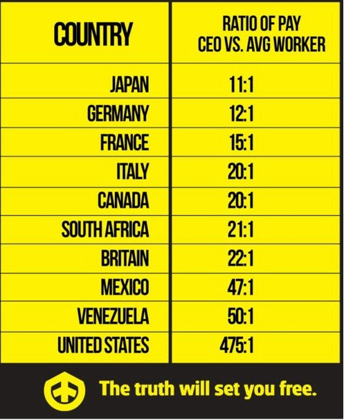 CORP CEO GRAPH CEO PAY By Country U.S. 475 to 1, Japan 11 to 1