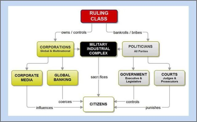 OLIGARCHS The Ruling Class Heirarchy - Copy (2)