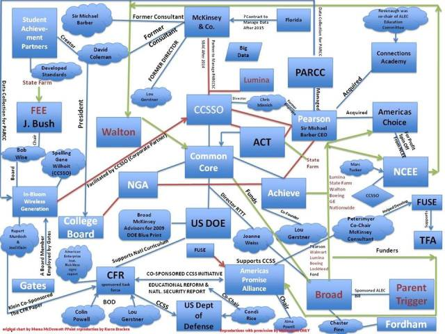 SSN ED CHARTER SCHOOL POWER BASE FLOW CHART - w MILITARY - CORP WOLF PAC's & CORP's - Original Power Point by Morna McDermott - This Reproduction w p x Karen Bracken