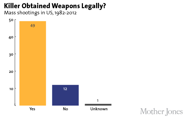 CORP WOLF PAC NRA GUN - Line Graph - Mother Jones - Mass Shooters Legal vs. Illegal Gun Purchases