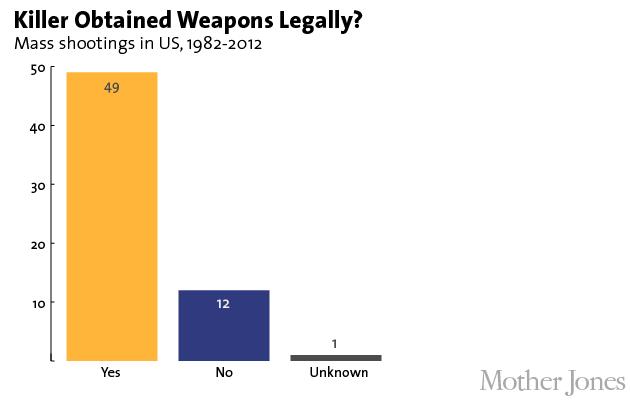 CORP WOLF PAC NRA GUN - Line Graph - Mother Jones - Mass Shooters Legal vs. Illegal Gun Purchases