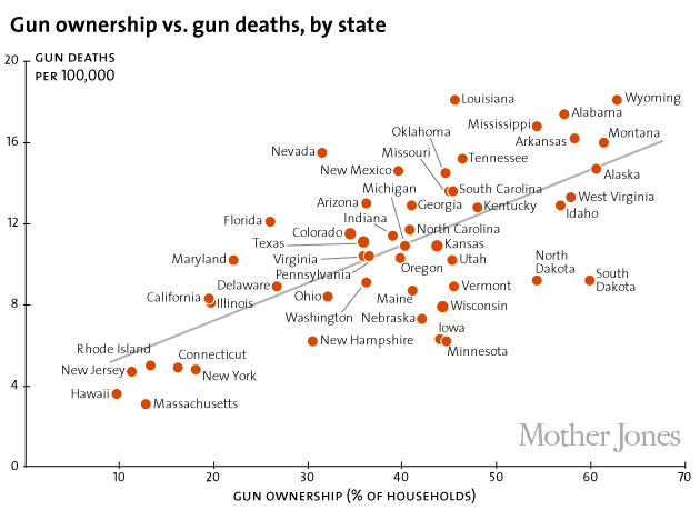 CORP WOLF PAC NRA GUN - Mother Jones Line Graph - Gun Ownership & Gun Deaths