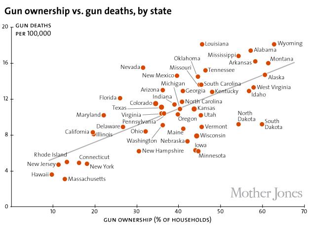 CORP WOLF PAC NRA GUN - Mother Jones Line Graph - Gun Ownership & Gun Deaths