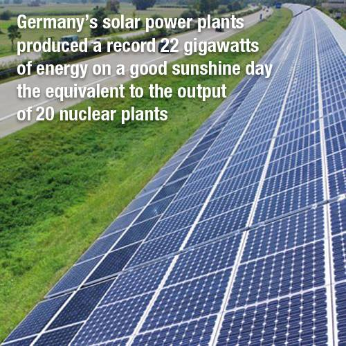 ENERGY SOLAR Germany Produces the output of 22 Nuclear Power Plants Form Solar Energy On A Good Day