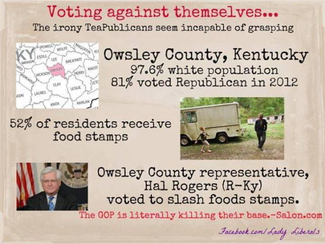 ST KY HAL ROGERS - VOTED TO CUT FOOD STAMPS - 52 percent of O. County is on food stamps - 82 percent voted Republican in 2012