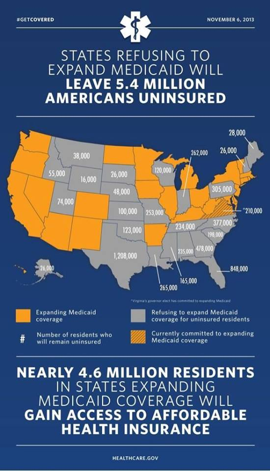 105B_ A_ BLOCK SSN HEALTH CARE - States reusing to expand Medicaid will leave 5.4 million Americans Unisnured - Nearly 4.6 million residents in states expanding Medicaid Coverage will gain access to Affordabl