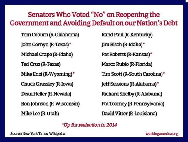 106C_ A_ ECONOMICS SHUTDOWN DEFAULT - GOP 17 SEN. VOTE To DEFAULT on  DEBT 10-16-13 DailyKoz 2