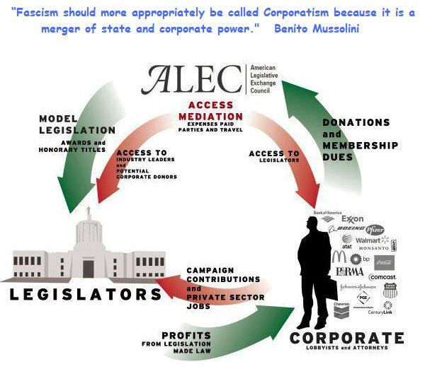 CORP WOLF PAC A.L.E.C. Flow Chart