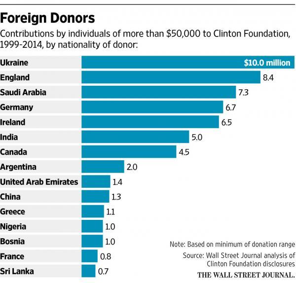 ST NY HILLARY CLINTON Clinton Foundation Donors