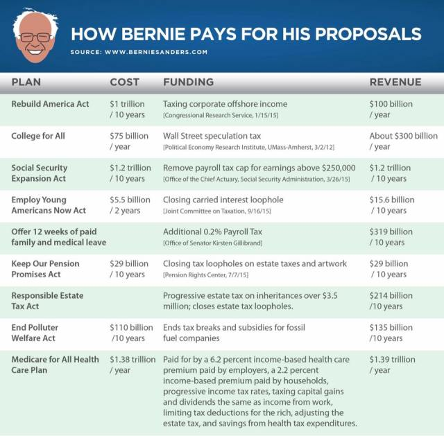 ST VT BERNIE SANDERS ECONOMIC PLAN To Pay For His Proposals