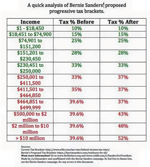 ST VT BERNIE SANDERS INCOME TAX RATES