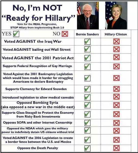 ST VT BERNIE SANDERS Voting Record vs. Hillary Clinton