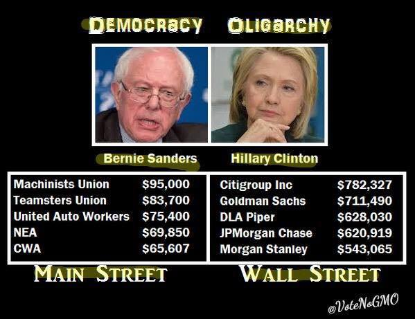 ST VT BERNIE SANDERS vs. Hillary Clinton - Donors