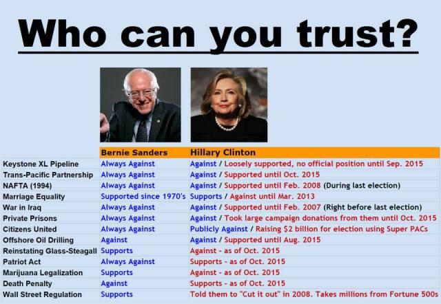 0001P_ TELLING TABLE - ST VT BERNE SANDERS vs. Hillary Clinton - RECORD
