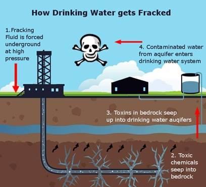 0001T_ FRACK CORP OIL FRACKING DIAGRAM Poisoning Groundwater Supply