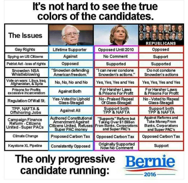 0001Z_ TELLING TABLE - ST NY HILLARY CLINTON POSTITIONS vs. BERNIE SANDERS POSITIONS