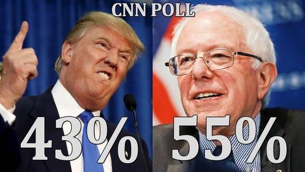 0005AA_ ELECTIBILITY ST VT BERNIE SANDERS BEATS Donald Trump 55 to 43 percent