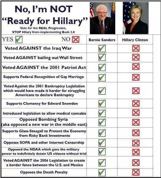 0000_ ST VT BERNIE SANDERS Voting Record vs. Hillary Clinton2