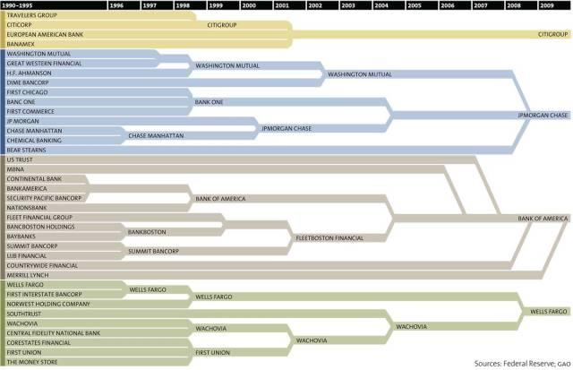 CORP BANGK Consolidation 2009